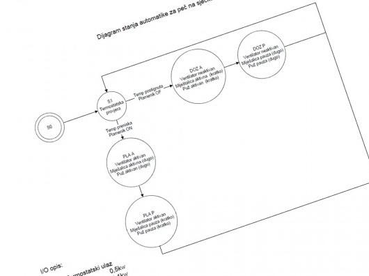 dijagram_stanja_pec_biomasa.jpg